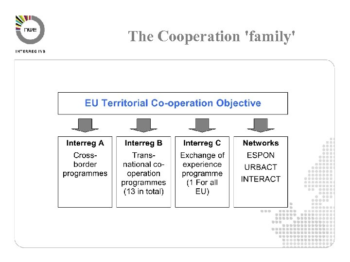 The Cooperation 'family'