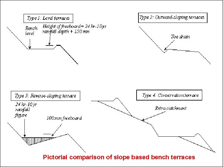 Pictorial comparison of slope based bench terraces