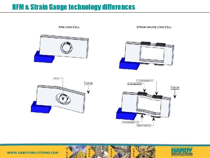 RFM & Strain Gauge technology differences RFM LOAD CELL STRAIN GAUGE LOAD CELL