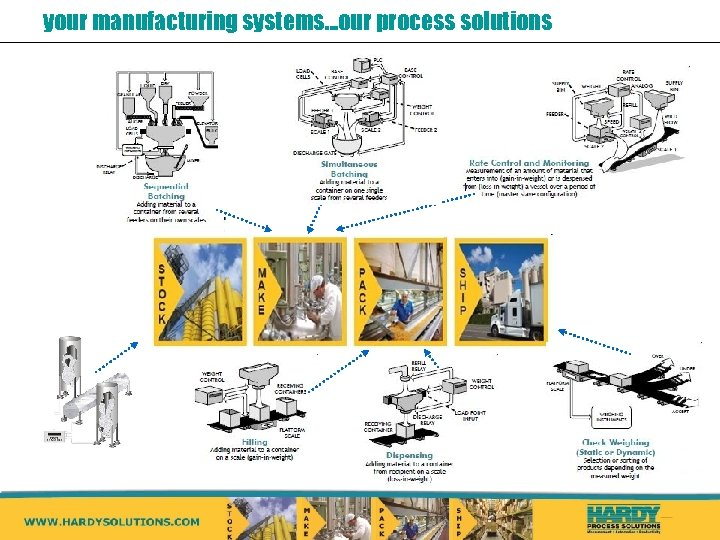 your manufacturing systems…our process solutions
