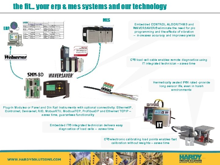 the fit… your erp & mes systems and our technology MES Embedded CONTROL ALGORITHMS