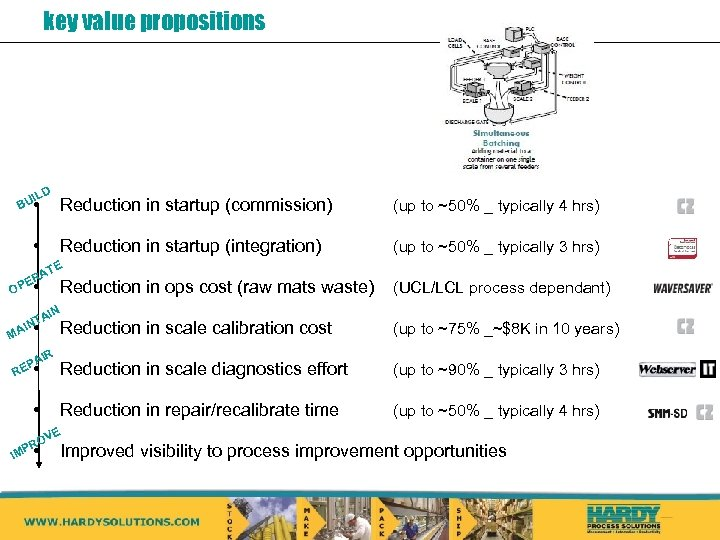 key value propositions ILD BU • • Reduction in startup (commission) (up to ~50%