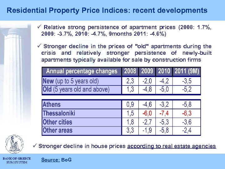 Residential Property Price Indices: recent developments ü Relative strong persistence of apartment prices (2008: