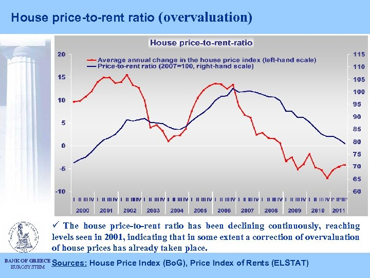 House price-to-rent ratio (overvaluation) ü The house price-to-rent ratio has been declining continuously, reaching