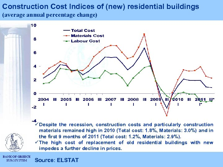 Construction Cost Indices of (new) residential buildings (average annual percentage change) ü Despite the
