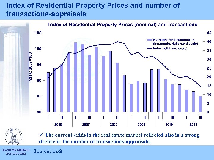 Index of Residential Property Prices and number of transactions-appraisals ü The current crisis in