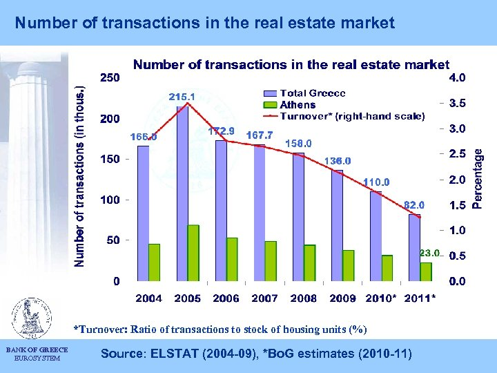 Number of transactions in the real estate market *Turnover: Ratio of transactions to stock