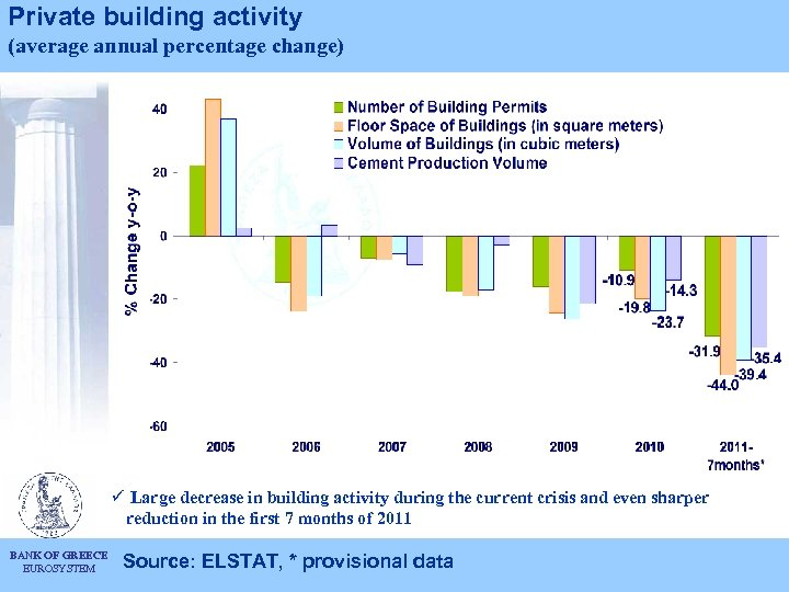 Private building activity (average annual percentage change) ü Large decrease in building activity during