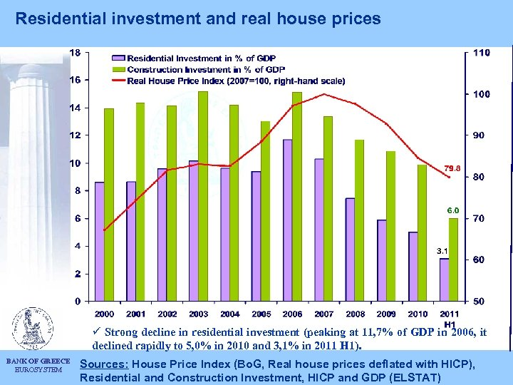 Residential investment and real house prices ü Strong decline in residential investment (peaking at