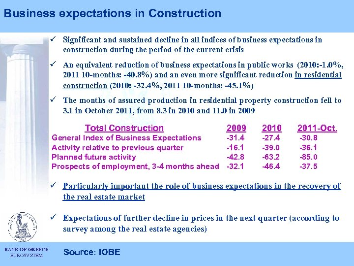 Business expectations in Construction ü Significant and sustained decline in all indices of business