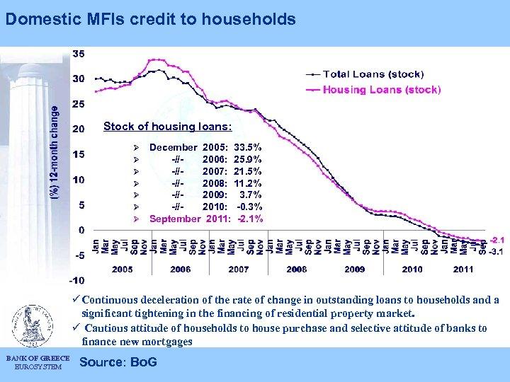 Domestic MFIs credit to households Stock of housing loans: Ø Ø Ø Ø December