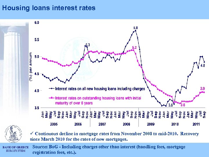 Housing loans interest rates ü Continuous decline in mortgage rates from November 2008 to