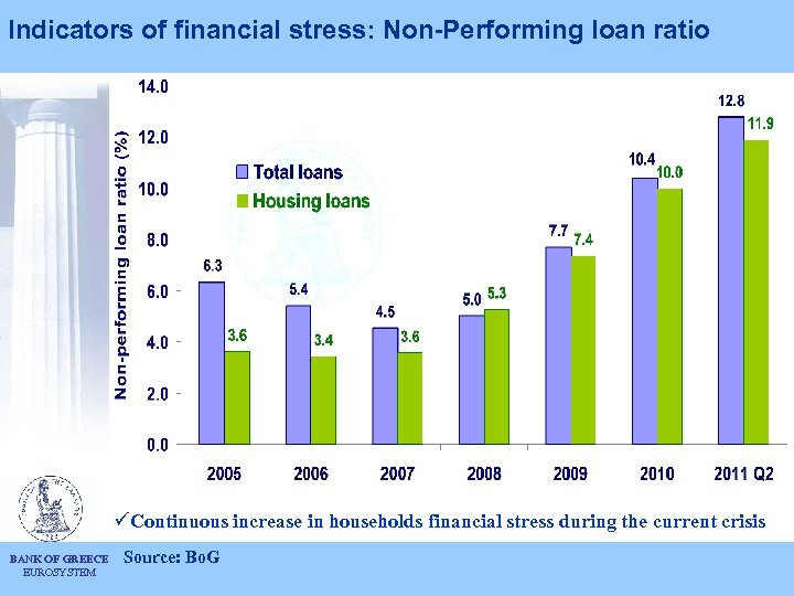 Indicators of financial stress: Non-Performing loan ratio üContinuous increase in households financial stress during