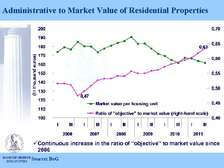 """Administrative to Market Value of Residential Properties üContinuous increase in the ratio of """"objective"""""""