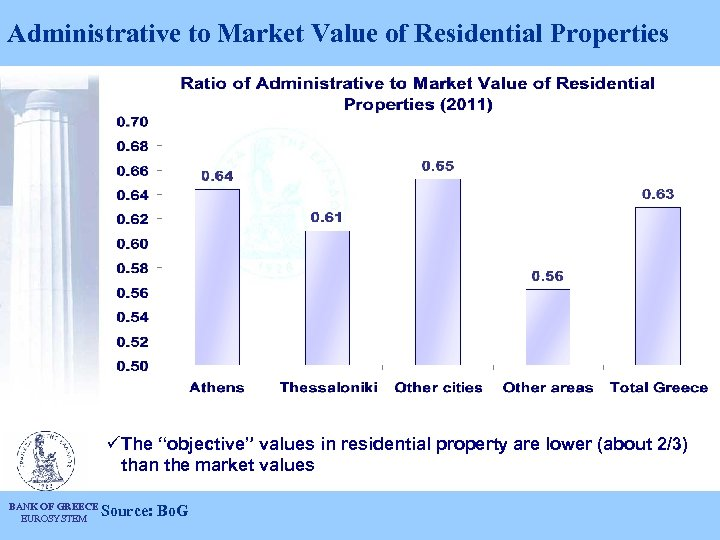 """Administrative to Market Value of Residential Properties üThe """"objective"""" values in residential property are"""