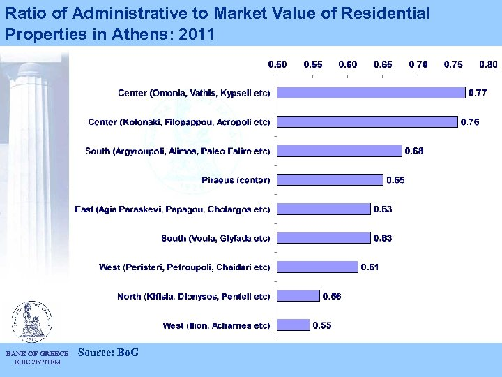Ratio of Administrative to Market Value of Residential Properties in Athens: 2011 BANK OF