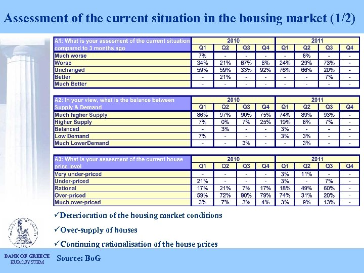 Assessment of the current situation in the housing market (1/2) üDeterioration of the housing