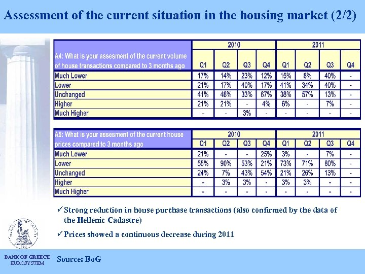 Assessment of the current situation in the housing market (2/2) ü Strong reduction in