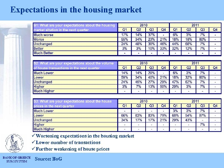 Expectations in the housing market ü Worsening expectations in the housing market ü Lower