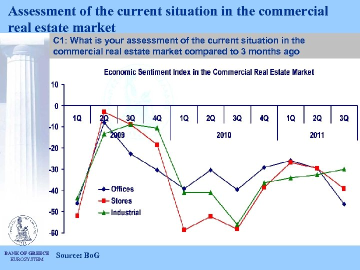 Assessment of the current situation in the commercial real estate market C 1: What