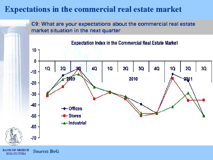 Expectations in the commercial real estate market C 9: What are your expectations about