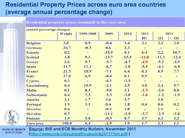 Residential Property Prices across euro area countries (average annual percentage change) BANK OF GREECE