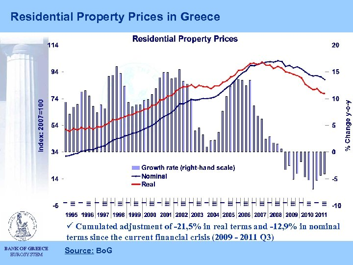 Residential Property Prices in Greece ü Cumulated adjustment of -21, 5% in real terms