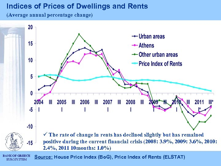 Indices of Prices of Dwellings and Rents (Average annual percentage change) ü The rate