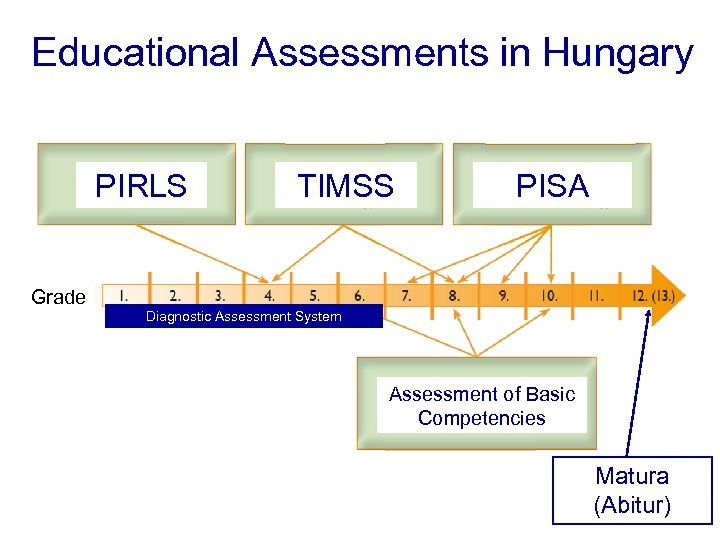 Educational Assessments in Hungary PIRLS Grade TIMSS PISA Diagnostic Assessment System Diagnostic Assessments Assessment