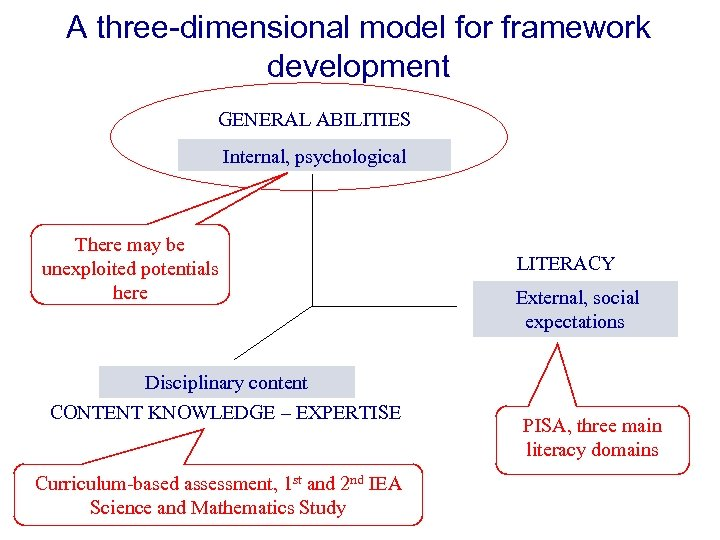 A three-dimensional model for framework development GENERAL ABILITIES Internal, psychological There may be unexploited