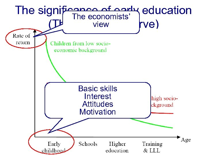 The significance of early education The economists' view (The Heckman curve) The Basic skills