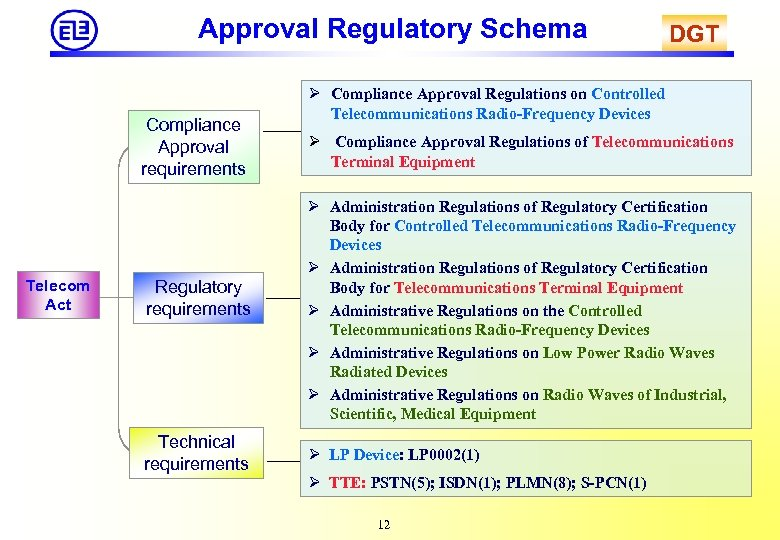 Approval Regulatory Schema Compliance Approval requirements Telecom Act Regulatory requirements Technical requirements DGT Ø