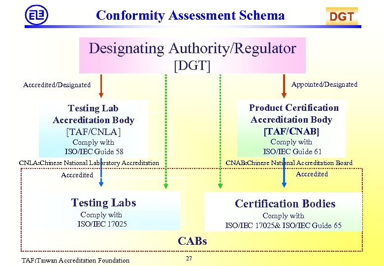 Conformity Assessment Schema DGT Designating Authority/Regulator [DGT] Appointed/Designated Accredited/Designated Testing Lab Accreditation Body [TAF/CNLA]