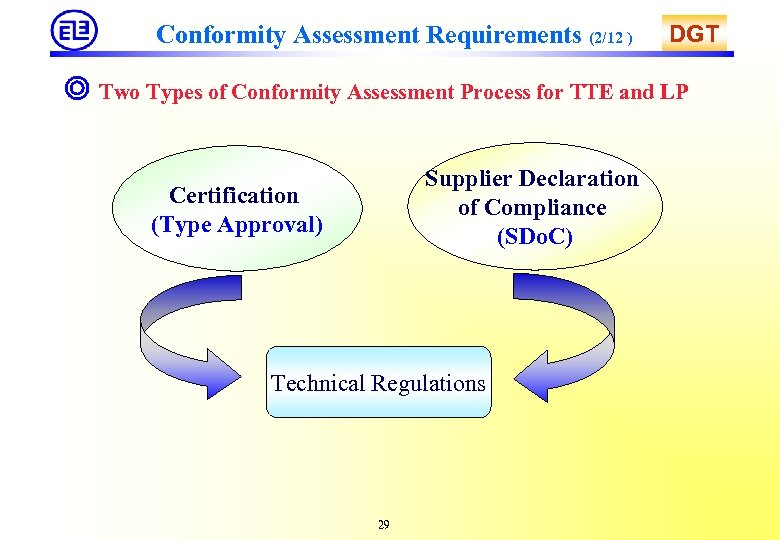 Conformity Assessment Requirements (2/12 ) DGT ◎ Two Types of Conformity Assessment Process for