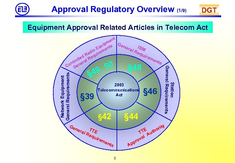 Approval Regulatory Overview (1/9) DGT Equipment Approval Related Articles in Telecom Act 9 §