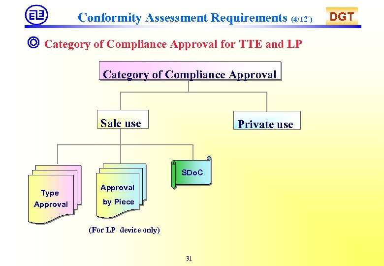 Conformity Assessment Requirements (4/12 ) ◎ Category of Compliance Approval for TTE and LP