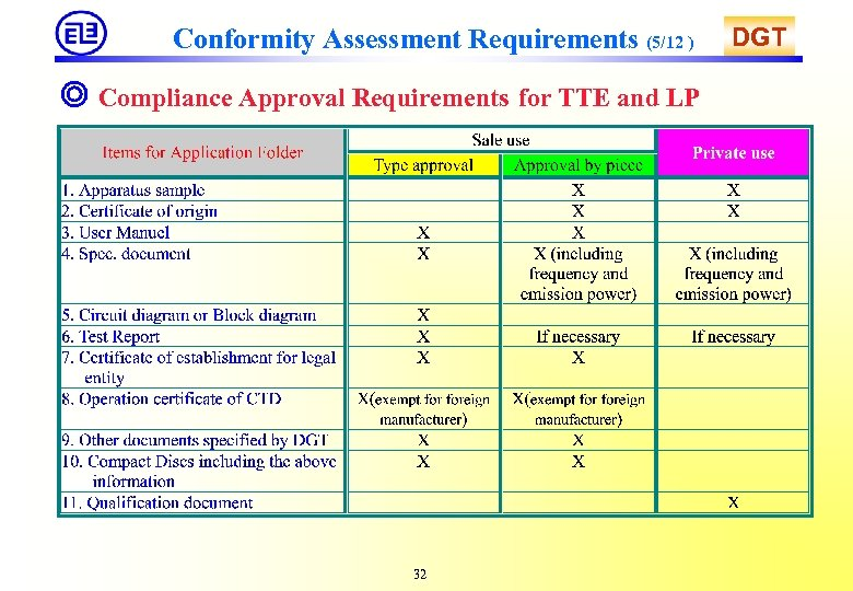 Conformity Assessment Requirements (5/12 ) ◎ Compliance Approval Requirements for TTE and LP 32
