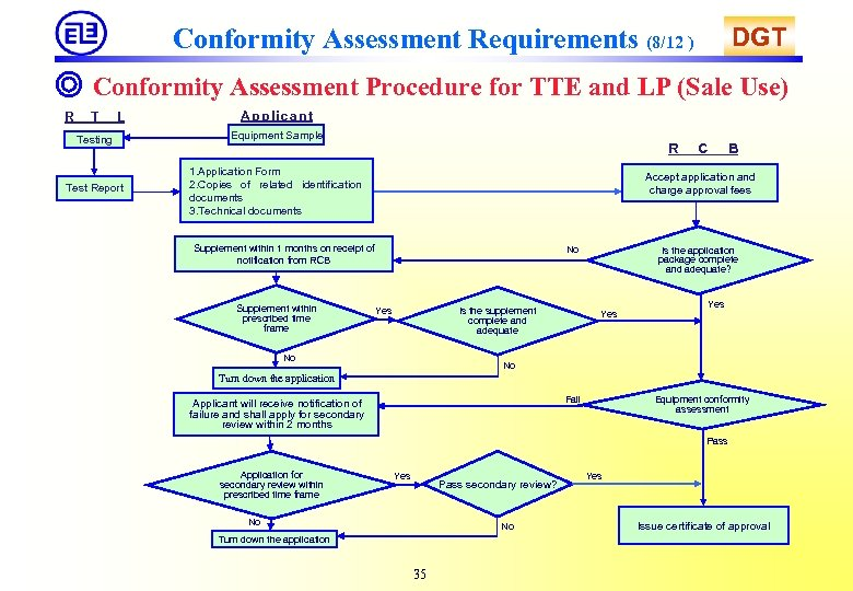 DGT Conformity Assessment Requirements (8/12 ) ◎ Conformity Assessment Procedure for TTE and LP