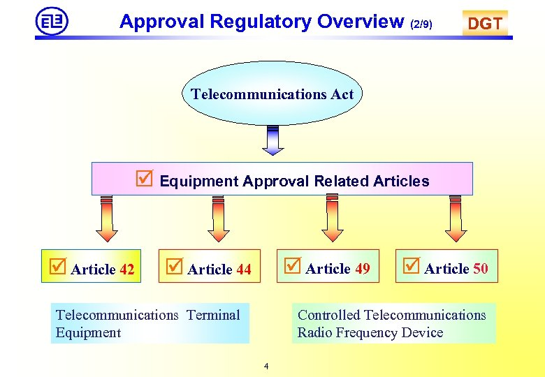 Approval Regulatory Overview (2/9) DGT Telecommunications Act Equipment Approval Related Articles Article 42 Article