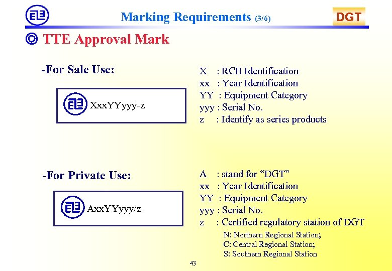 Marking Requirements (3/6) DGT ◎ TTE Approval Mark -For Sale Use: X : RCB