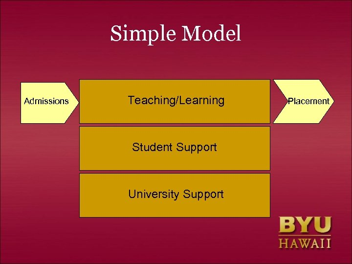 Simple Model Admissions Teaching/Learning Student Support University Support Placement