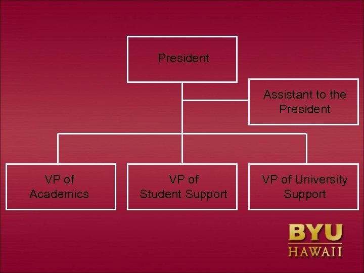 President Assistant to the President VP of Academics VP of Student Support VP of