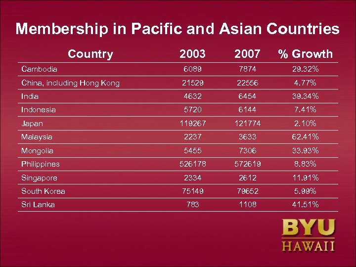 Membership in Pacific and Asian Countries Country 2003 2007 % Growth Cambodia 6089 7874