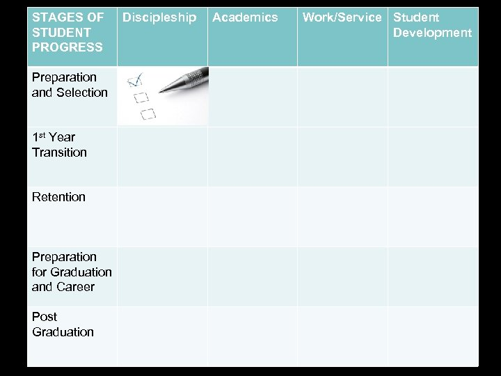 STAGES OF STUDENT PROGRESS Preparation and Selection 1 st Year Transition Retention Preparation for