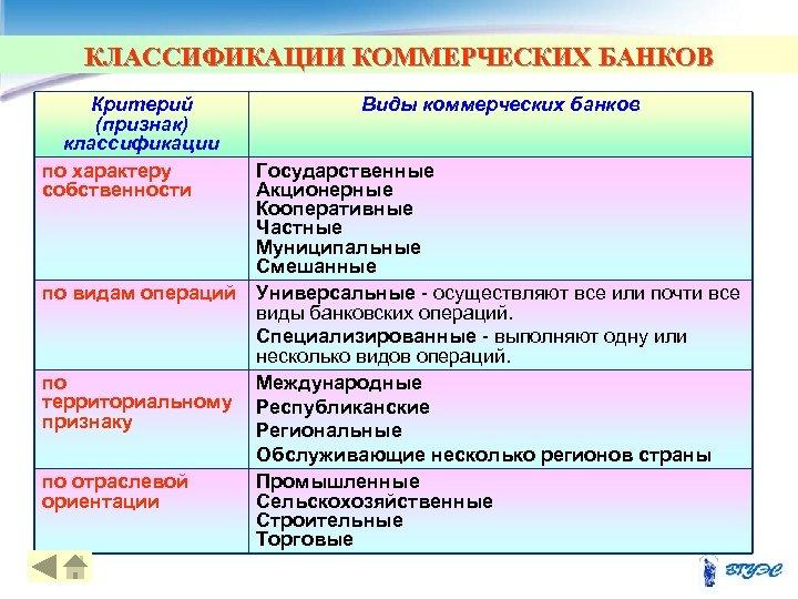 КЛАССИФИКАЦИИ КОММЕРЧЕСКИХ БАНКОВ Критерий (признак) классификации по характеру собственности по видам операций по территориальному