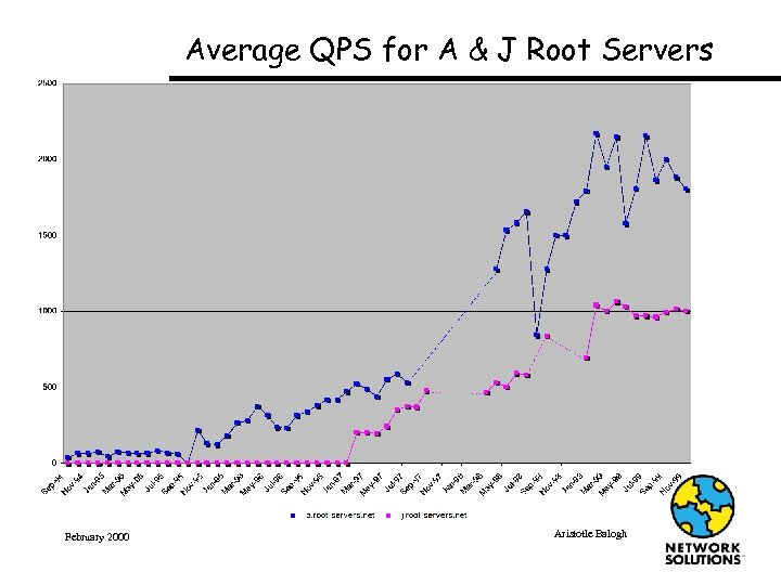 Average QPS for A & J Root Servers February 2000 Aristotle Balogh