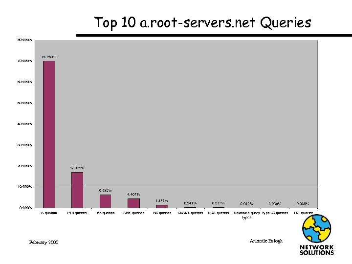 Top 10 a. root-servers. net Queries February 2000 Aristotle Balogh