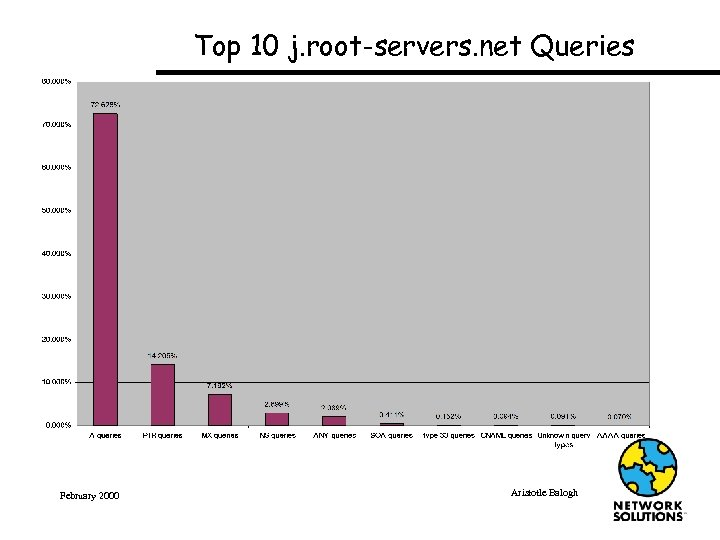 Top 10 j. root-servers. net Queries February 2000 Aristotle Balogh