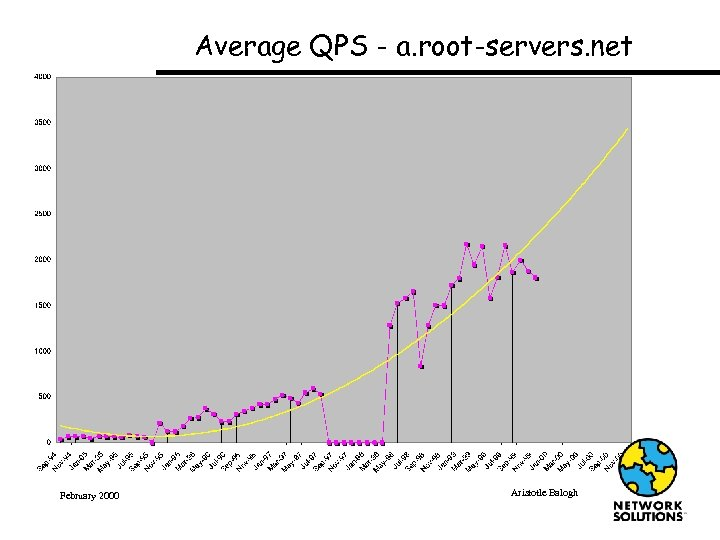 Average QPS - a. root-servers. net February 2000 Aristotle Balogh