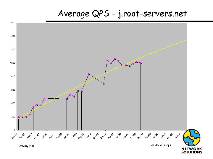 Average QPS - j. root-servers. net February 2000 Aristotle Balogh